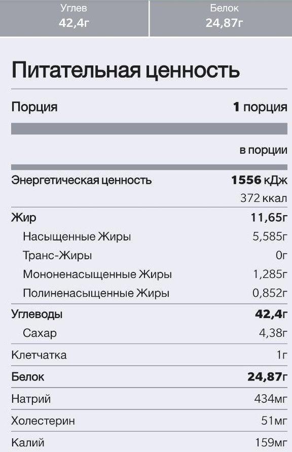 КБЖУ ПП Шаурмы